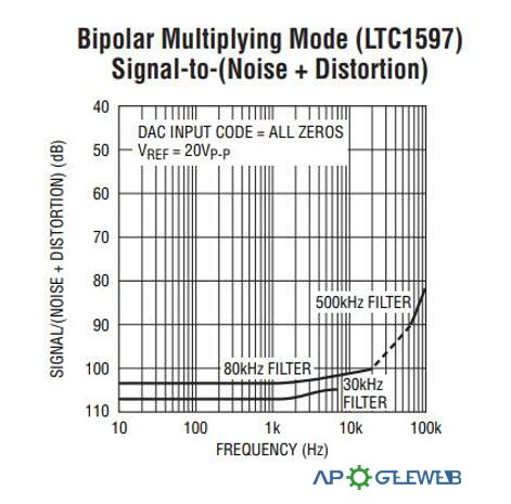 Bipolar Multiplying Mode
