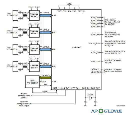 SJA1105 Application Circuit