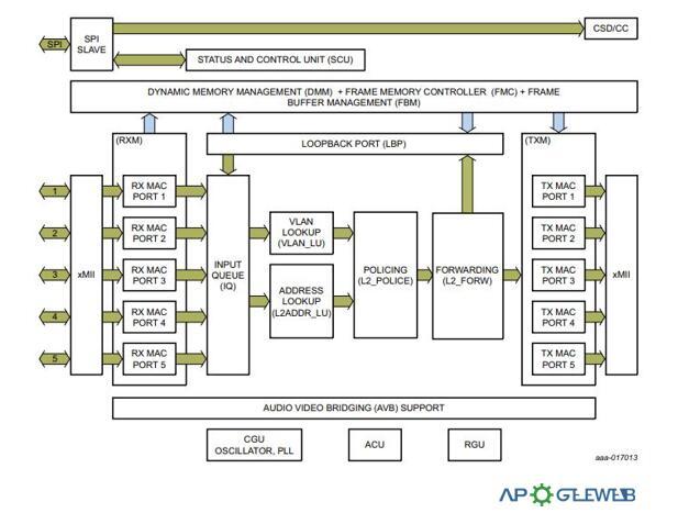 SJA1105 Block Diagram1